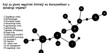 Odgovori Na Postavljena Pitanja Iz Biologije